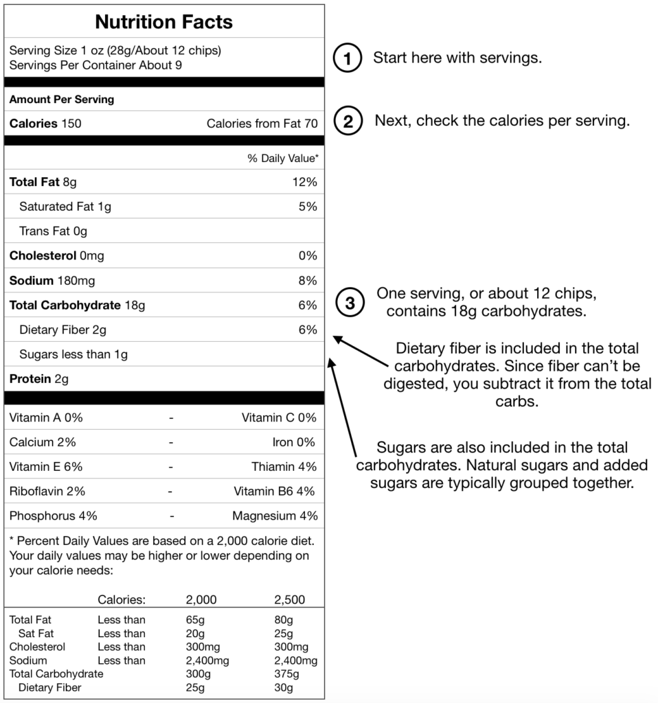 Carbohydrates Nutrition Label
